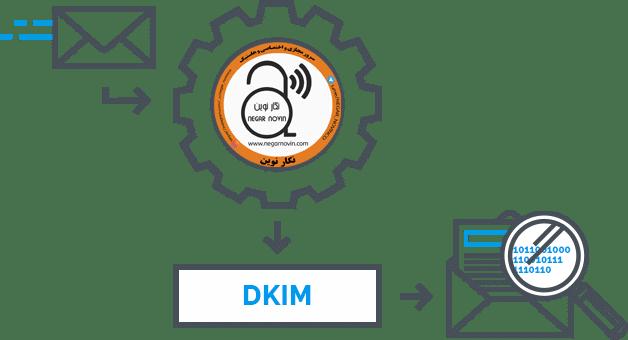 فعالسازی DKIM در پلسک