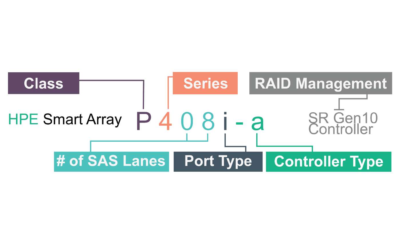 انتخاب بهترین رید کنترلر HPE Smart Array