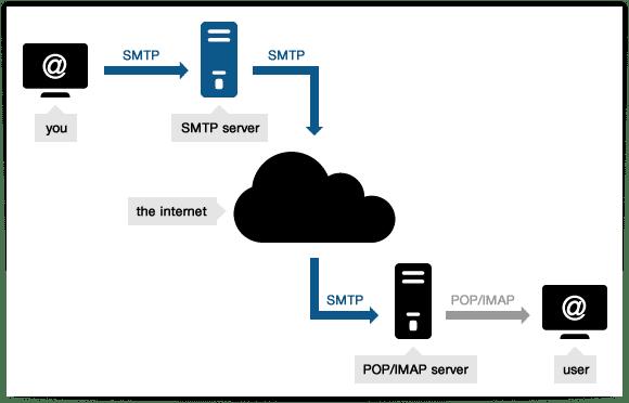 سرور SMTP چیست؟
