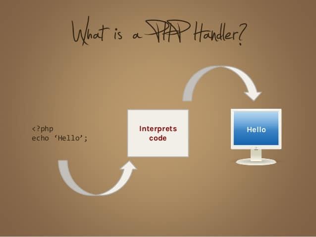 Php Handlers